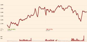 LIFFE Chart 2011